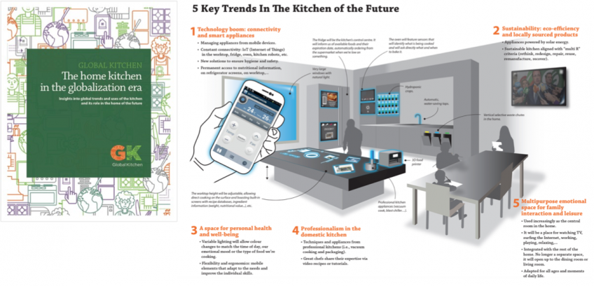 5 Kitchen Trends Of The Future Rubenstein Supply Company